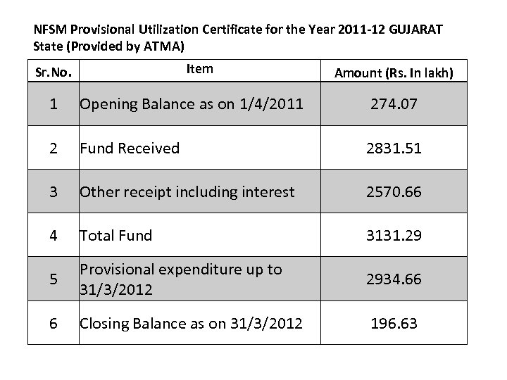 NFSM Provisional Utilization Certificate for the Year 2011 -12 GUJARAT State (Provided by ATMA)