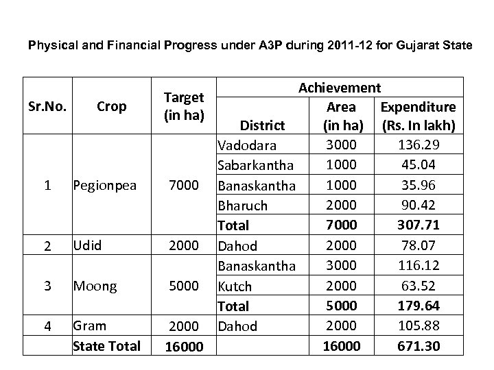 Physical and Financial Progress under A 3 P during 2011 -12 for Gujarat State