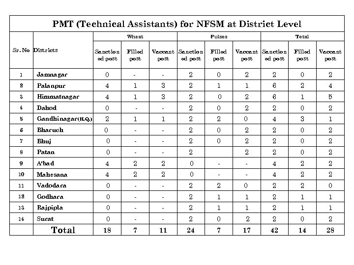 PMT (Technical Assistants) for NFSM at District Level Wheat Sr. No Districts Sanction ed