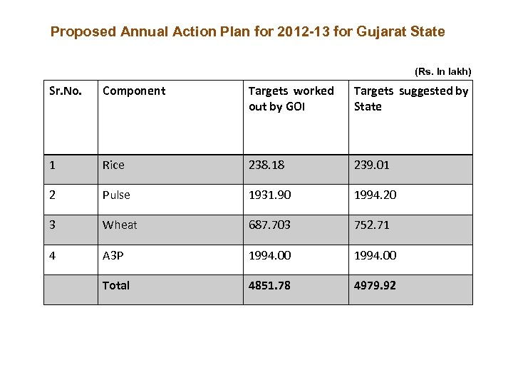 Proposed Annual Action Plan for 2012 -13 for Gujarat State (Rs. In lakh) Sr.