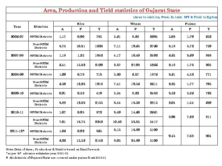 Area, Production and Yield statistics of Gujarat State (Area in lakh ha, Prod. In