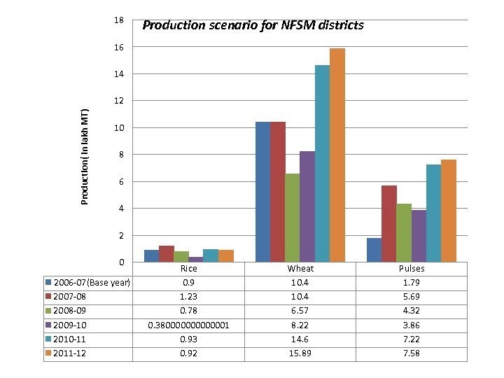 18 Production scenario for NFSM districts 16 14 Production( in lakh MT) 12 10