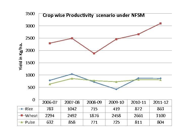 3500 Crop wise Productivity scenario under NFSM 3000 Yield in Kg/ha. 2500 2000 1500