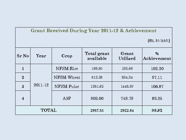 Grant Received During Year 2011 -12 & Achievement (Rs. In lakh) Crop Total grant