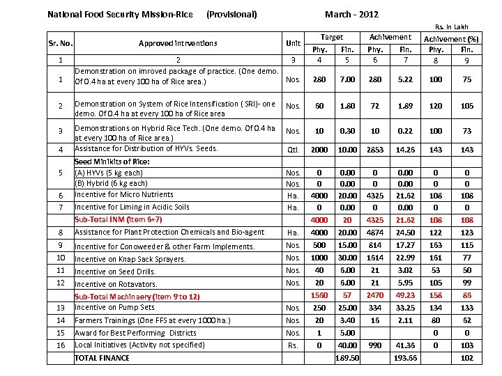 National Food Security Mission-Rice (Provisional) March - 2012 Rs. In Lakh Sr. No. 1