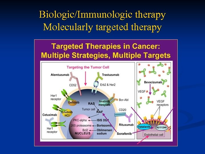 Biologic/Immunologic therapy Molecularly targeted therapy