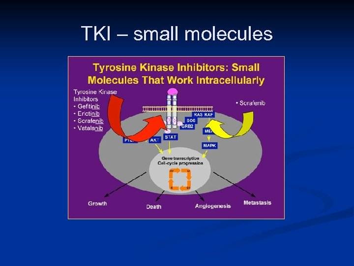 TKI – small molecules