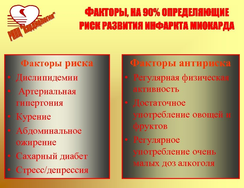 • • • Факторы риска Дислипидемии Артериальная гипертония Курение Абдоминальное ожирение Сахарный диабет