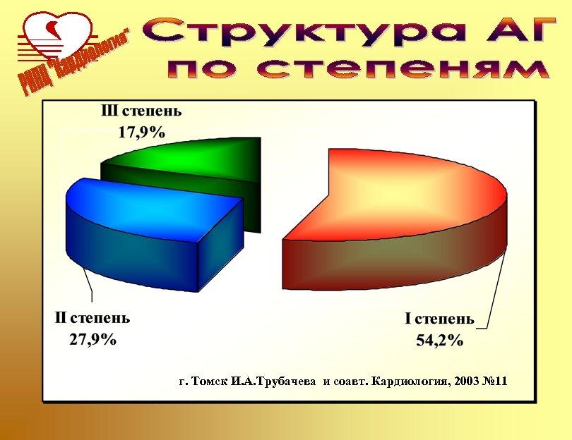г. Томск И. А. Трубачева и соавт. Кардиология, 2003 № 11