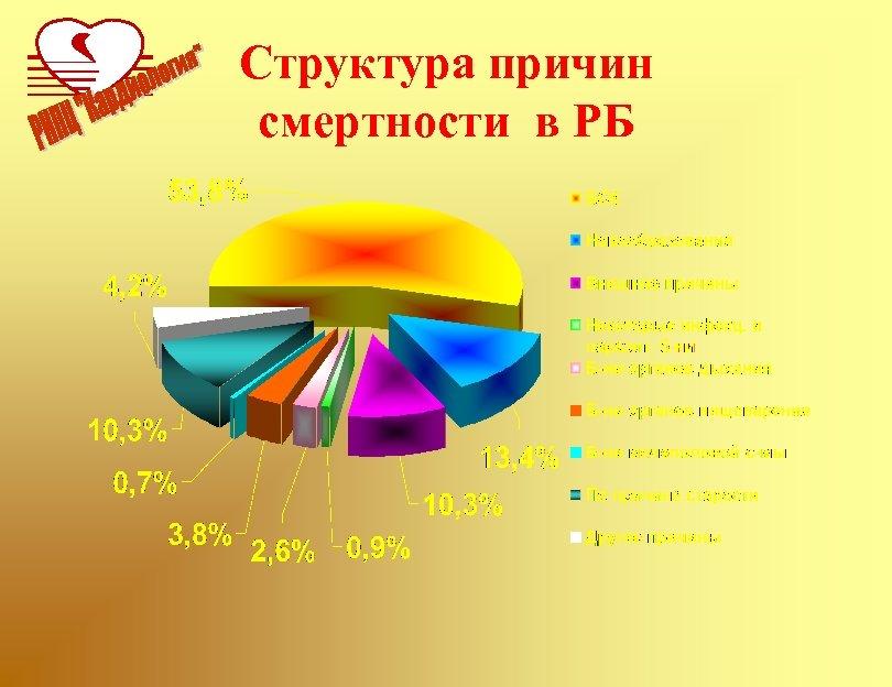 Структура причин смертности в РБ