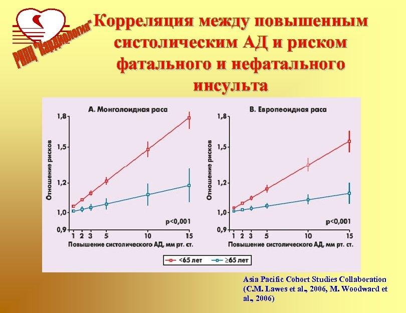Корреляция между повышенным систолическим АД и риском фатального и нефатального инсульта Asia Pacific Cohort
