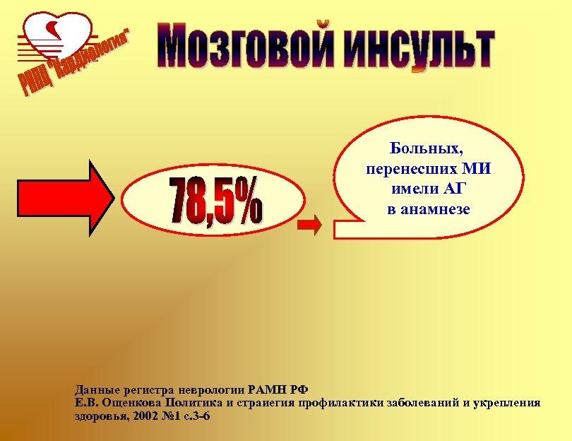 Больных, перенесших МИ имели АГ в анамнезе Данные регистра неврологии РАМН РФ Е. В.