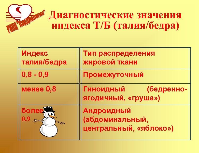 Диагностические значения индекса Т/Б (талия/бедра) Индекс талия/бедра Тип распределения жировой ткани 0, 8 -