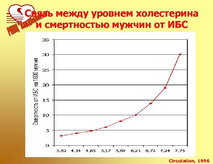 Связь между уровнем холестерина и смертностью мужчин от ИБС Circulation, 1996