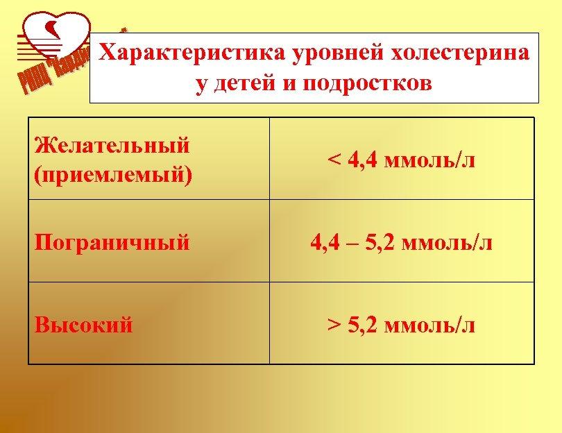 Характеристика уровней холестерина у детей и подростков Желательный (приемлемый) < 4, 4 ммоль/л Пограничный