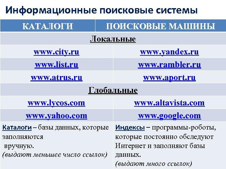 Информационные поисковые системы КАТАЛОГИ ПОИСКОВЫЕ МАШИНЫ Локальные www. city. ru www. yandex. ru www.