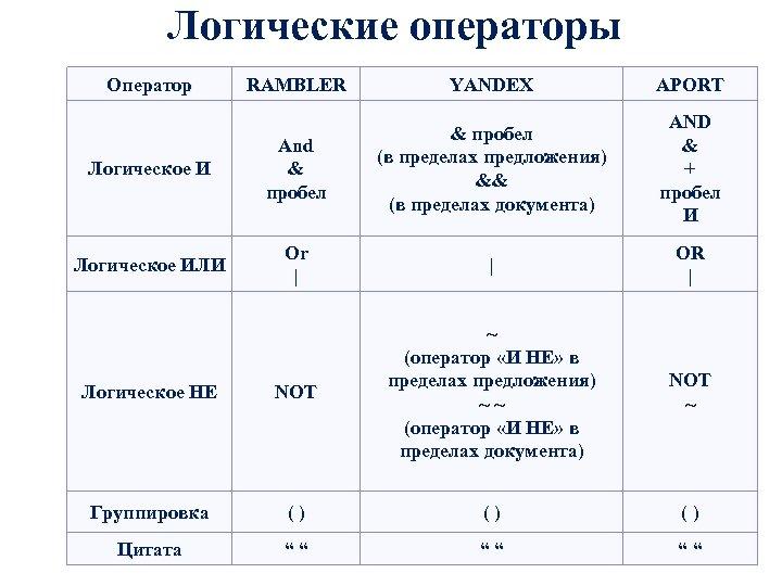 Логические операторы Оператор RAMBLER YANDEX APORT Логическое И And & пробел (в пределах предложения)