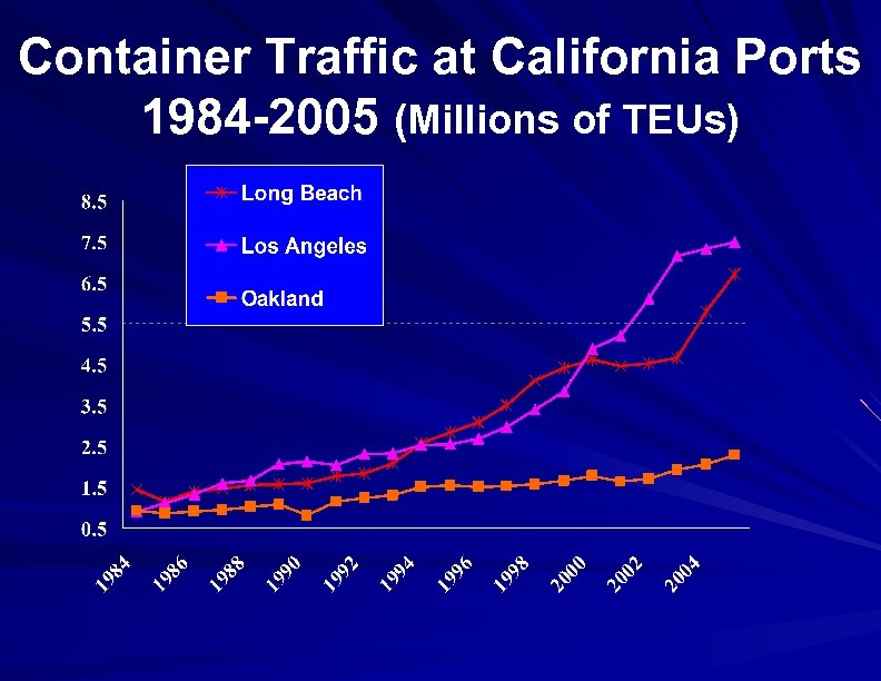 Container Traffic at California Ports 1984 -2005 (Millions of TEUs)