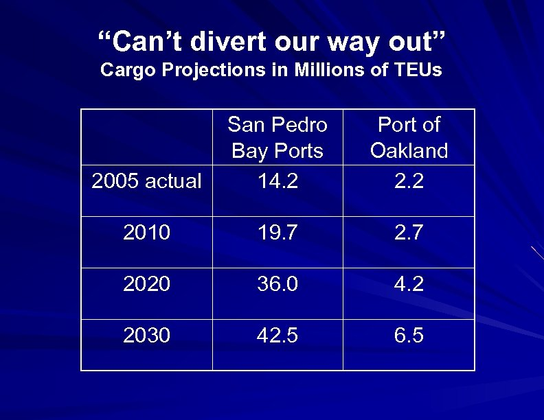 """Can't divert our way out"" Cargo Projections in Millions of TEUs 2005 actual Port"