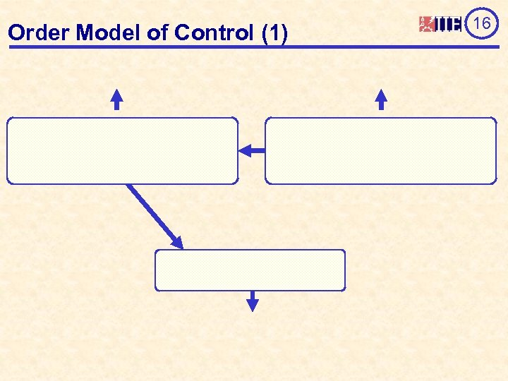 Order Model of Control (1) 16