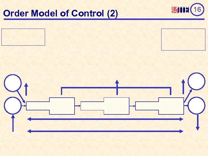 Order Model of Control (2) 16