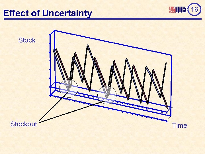 16 Effect of Uncertainty Stockout Time