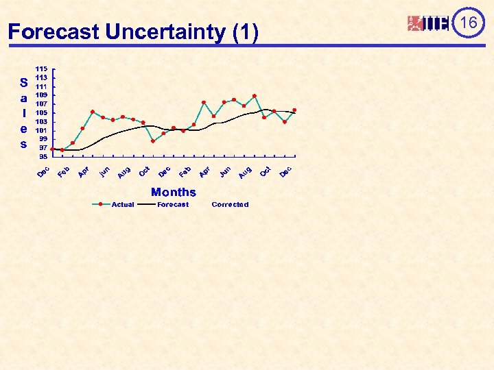 Forecast Uncertainty (1) 16