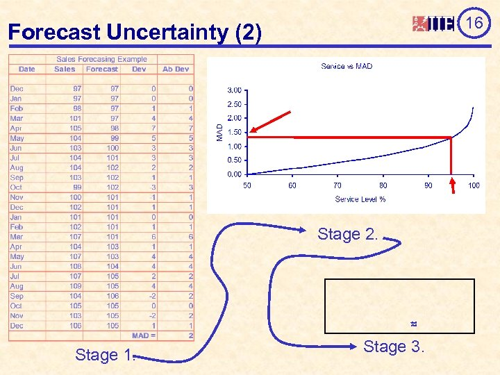 16 Forecast Uncertainty (2) Stage 2. Stage 1. Stage 3.