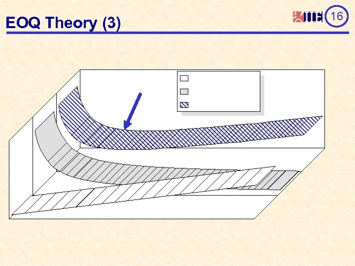 EOQ Theory (3) 16