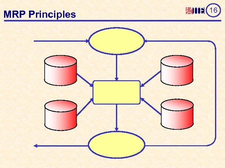 MRP Principles 16