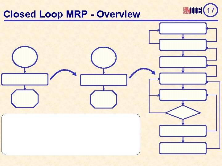 Closed Loop MRP - Overview 17