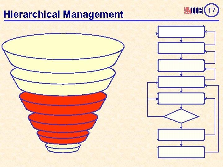 Hierarchical Management 17