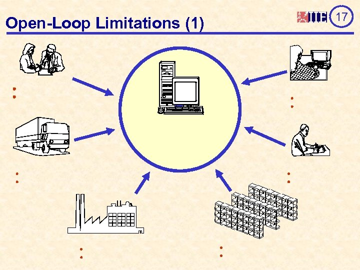 Open-Loop Limitations (1) 17