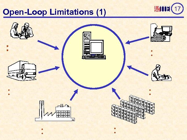 Open-Loop Limitations (1) 17