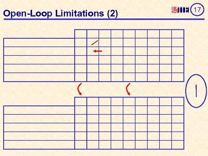 Open-Loop Limitations (2) 17