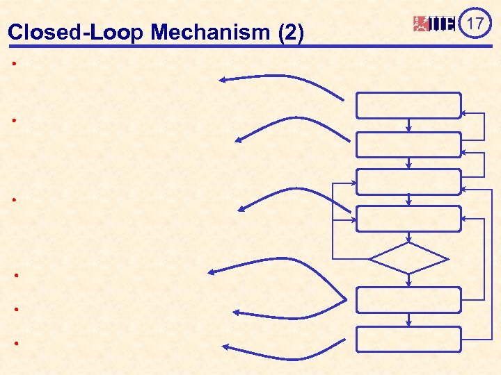 Closed-Loop Mechanism (2) 17