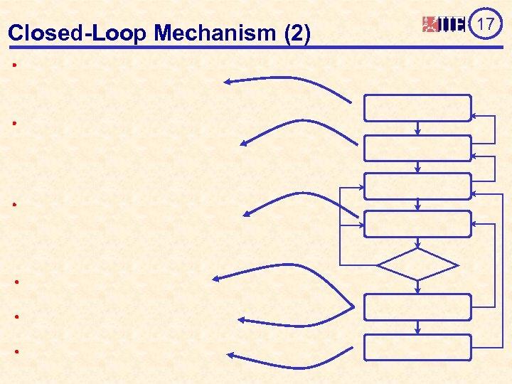 Closed-Loop Mechanism (2) 17