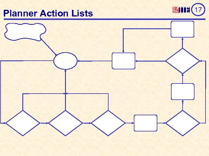 Planner Action Lists 17