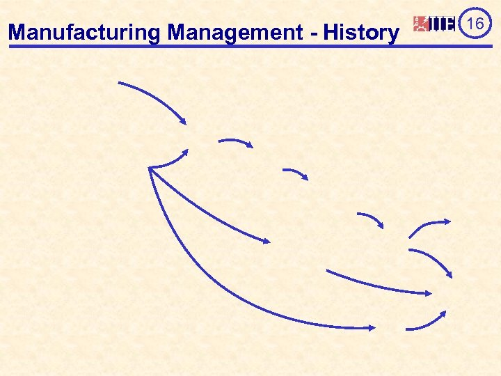 Manufacturing Management - History 16