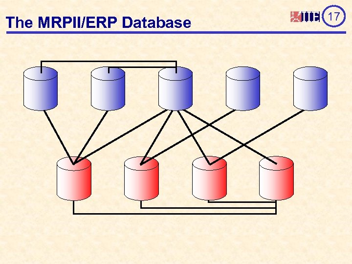 The MRPII/ERP Database 17