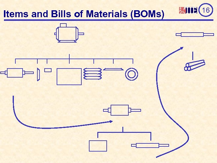 Items and Bills of Materials (BOMs) 16