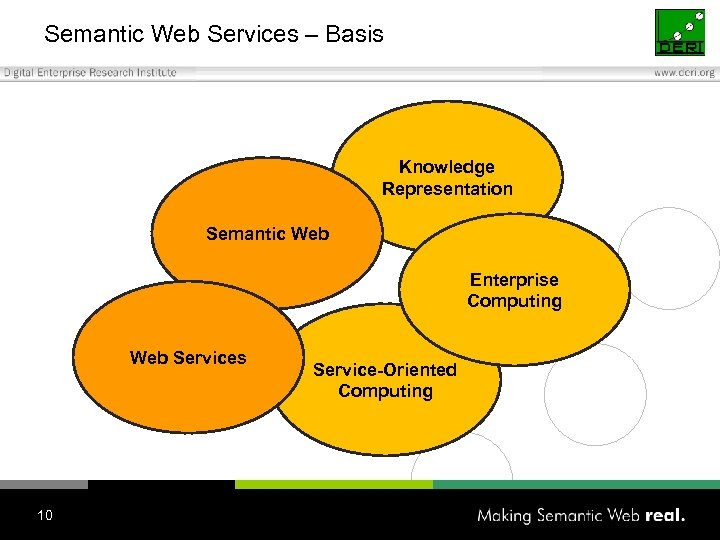 Semantic Web Services – Basis Knowledge Representation Semantic Web Enterprise Computing Web Services 10