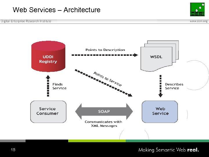 Web Services – Architecture 15
