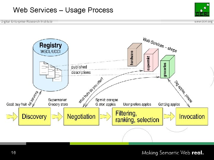 Web Services – Usage Process 16