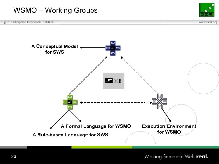 WSMO – Working Groups A Conceptual Model for SWS A Formal Language for WSMO