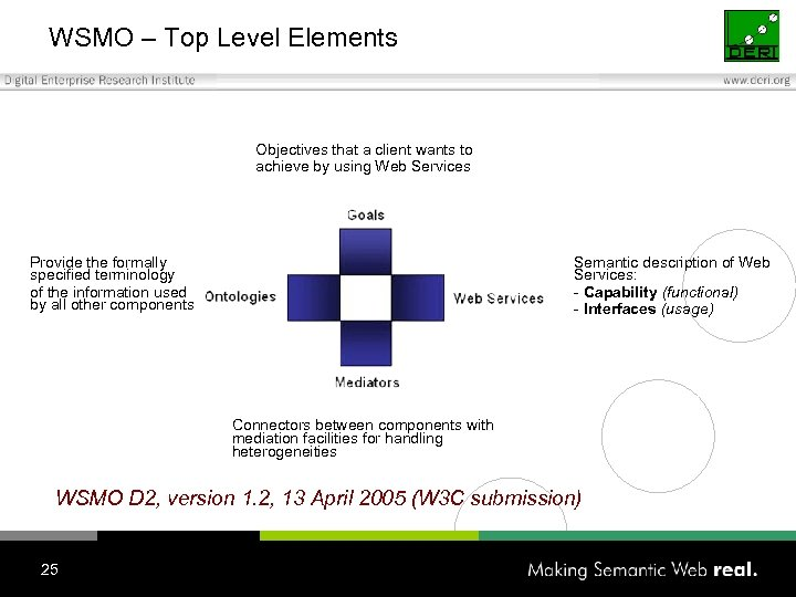WSMO – Top Level Elements Objectives that a client wants to achieve by using