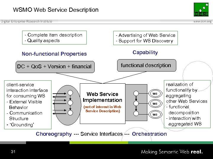 WSMO Web Service Description - Complete item description - Quality aspects - Advertising of