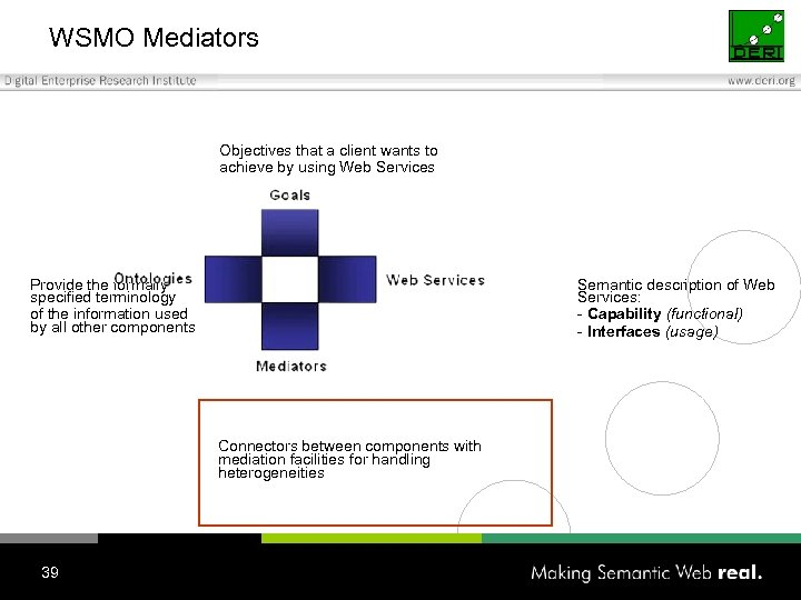 WSMO Mediators Objectives that a client wants to achieve by using Web Services Provide