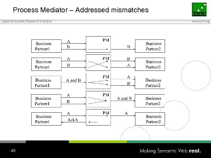 Process Mediator – Addressed mismatches 45
