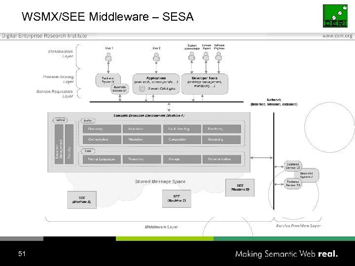 WSMX/SEE Middleware – SESA 51